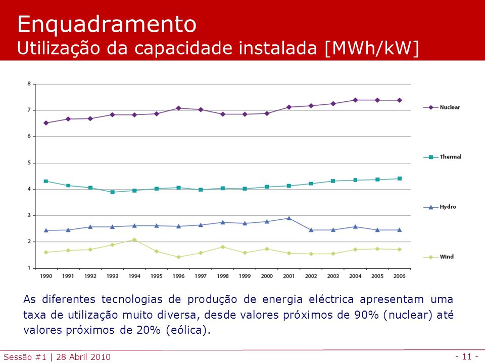 Enquadramento Utilização da capacidade instalada [MWh/kW]